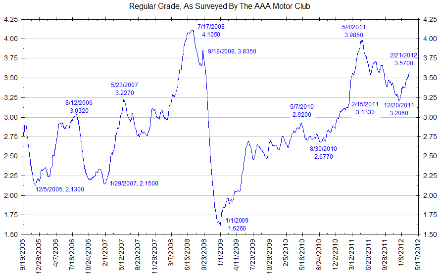 Gas Price Gas Price Average