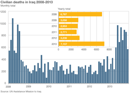 iraqciviliancasualties